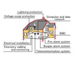 lightning system