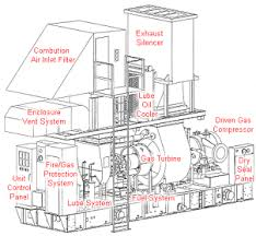 gas turbine compressors