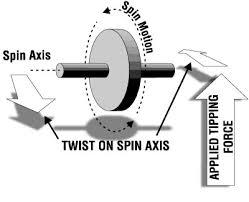 gyroscope images