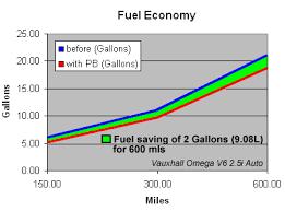fuel economy graph