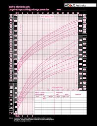 girl growth charts