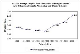 high dropout rates