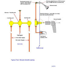 shower piping