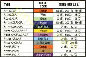 freon chart