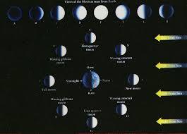 moon phase chart