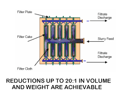 plate and frame filter presses