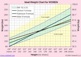 ideal weight table