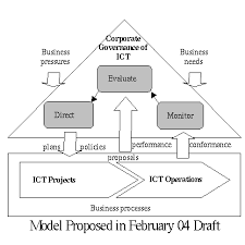 corporate governance model