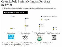 consumer labels
