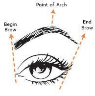 eyebrow arching
