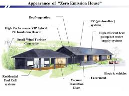 fuel cell house