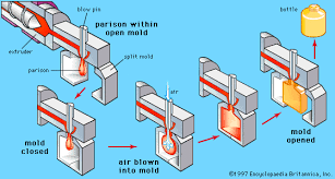 blow molding