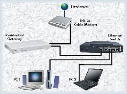 basics network