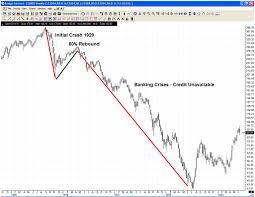1929 stock market crash charts