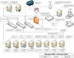 design network diagram