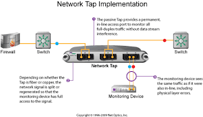network tap