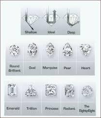 different cuts of diamonds