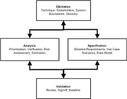 application life cycle management