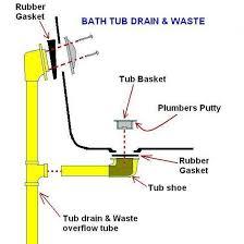 bath tub overflow drain