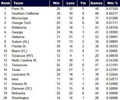 The Best NCAA Bowl Game Teams: