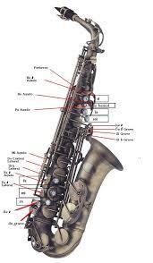 notas de saxofon