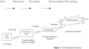 marine hierarchy