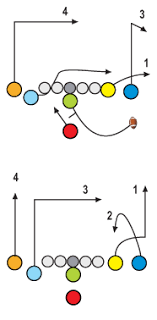 football plays offense