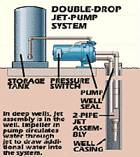 pumping wells
