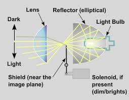 elliptical reflector dish
