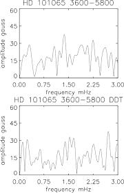 amplitude spectrum