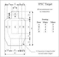 ipsc targets