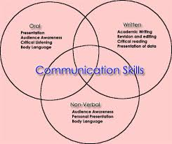 effective communication pictures