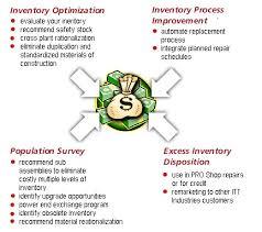 inventory management methods