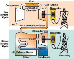 combustion chamber gas turbine