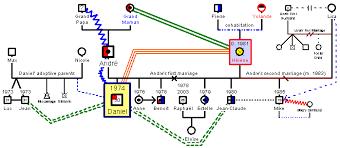 example of genogram