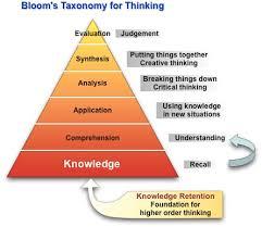 bloom taxonomy chart