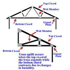 truss ceiling