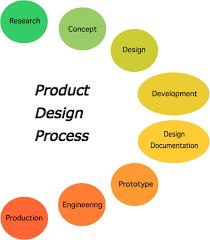 industrial design process