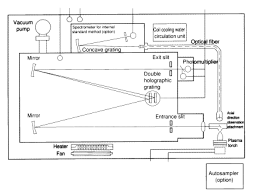 emission spectrometry