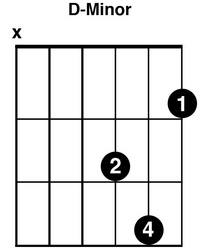 d minor guitar chords