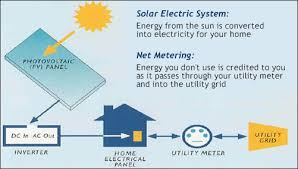 grid tied pv systems