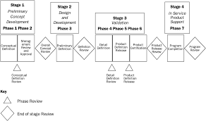 stagegate process