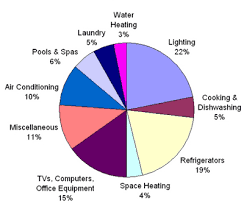 natural gas uses