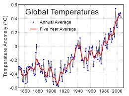 global warming temperatures