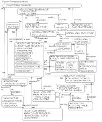 data modeling diagrams