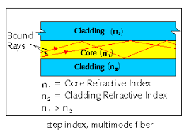 multimode optical fibre
