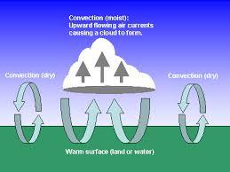 air convection