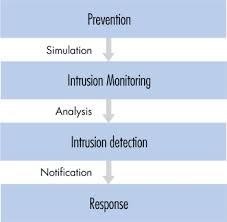 intruder detection system