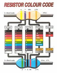 resistor color code guide