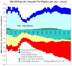 oil price forecasts